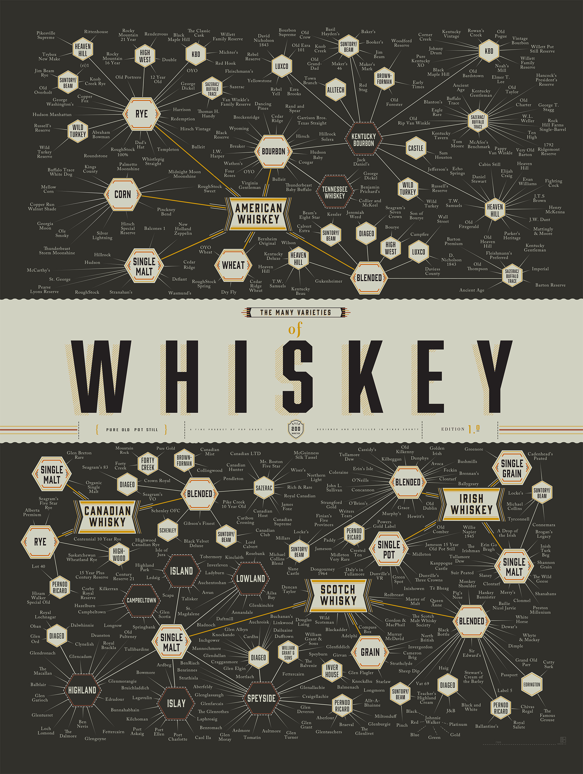 whisky infographic